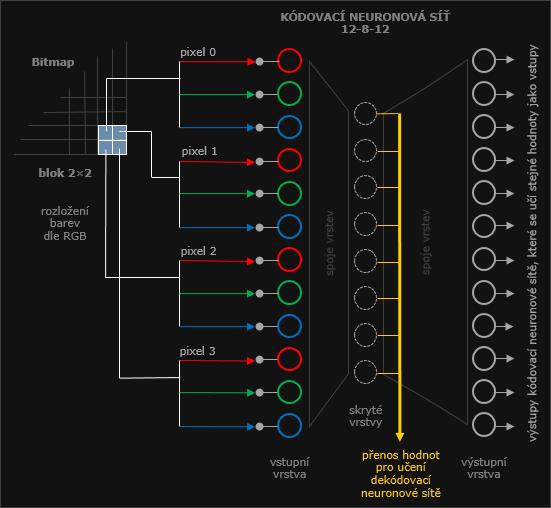 Neuron bitmap kódování