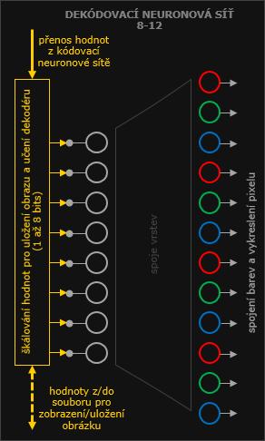 Neuron bitmap dekódování