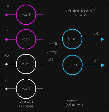 Neuronová síť 4 vstupy