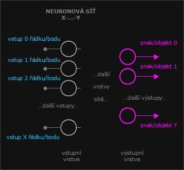 Neuronová síť - rozpoznávání znaků